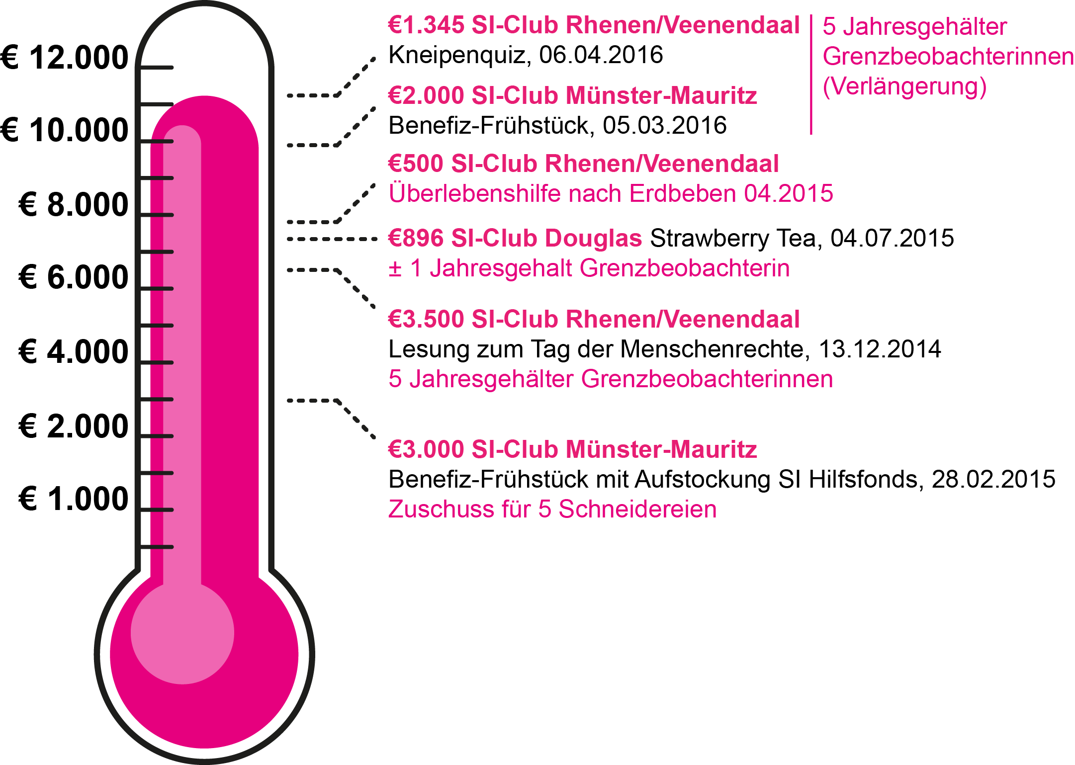 spendenbarometer 20160406 deutsch copy